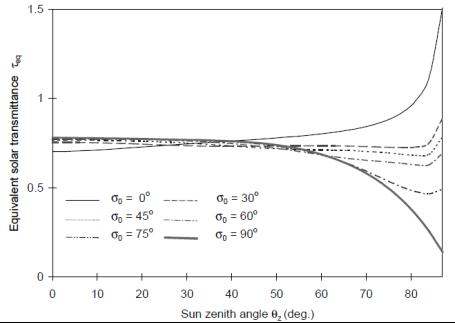 equivalent solar transmittance graph.png