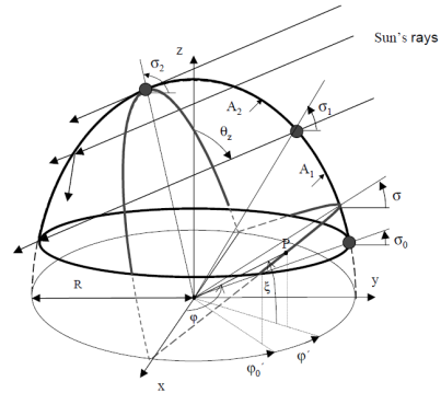 dome sun rays angles.png